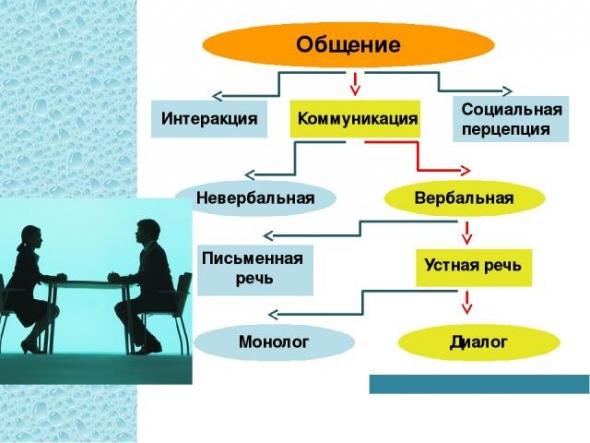 Социальная коммуникация